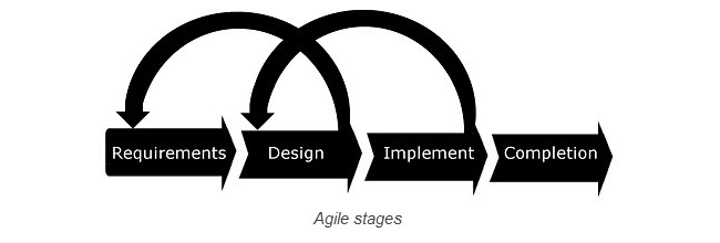 Agile project management stages