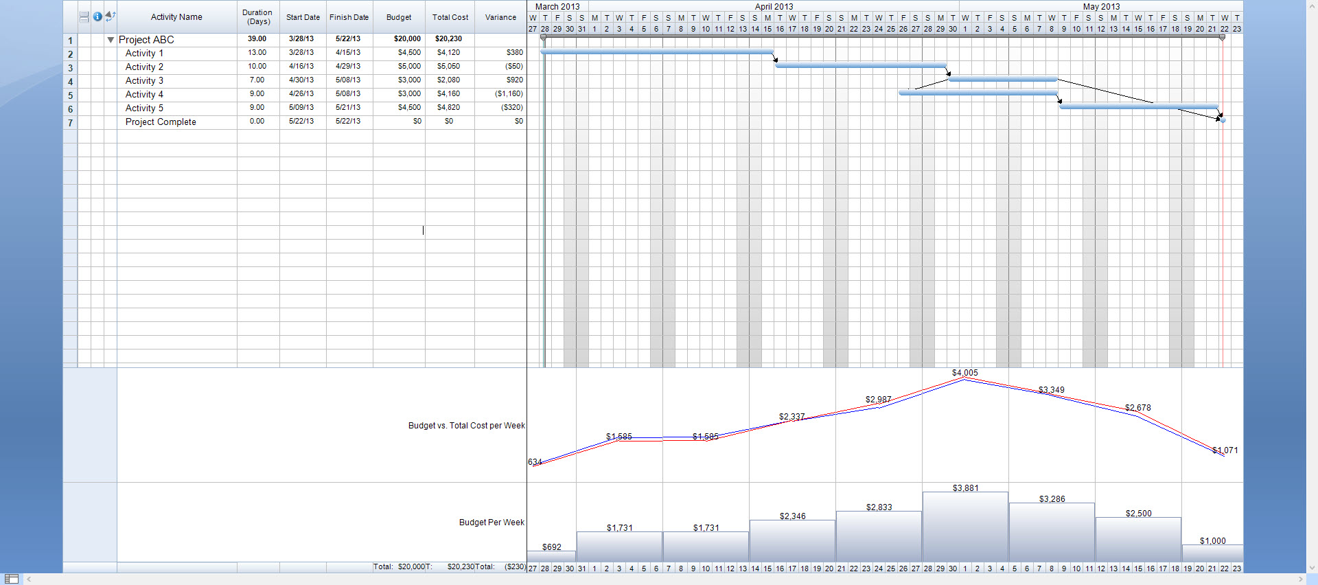 Timeline with Budget vs Total Cost Per Week Summary Graph