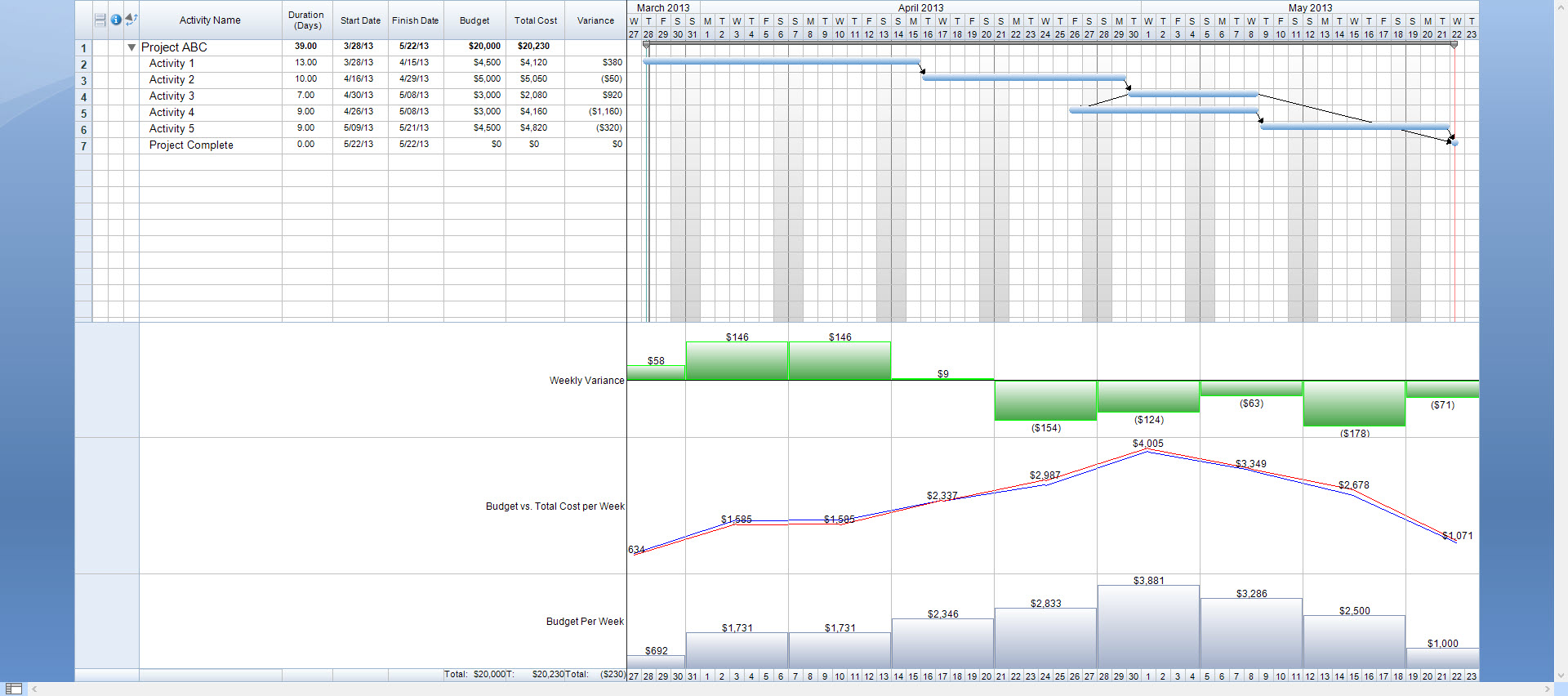 timeline with weekly variance summary graph project management