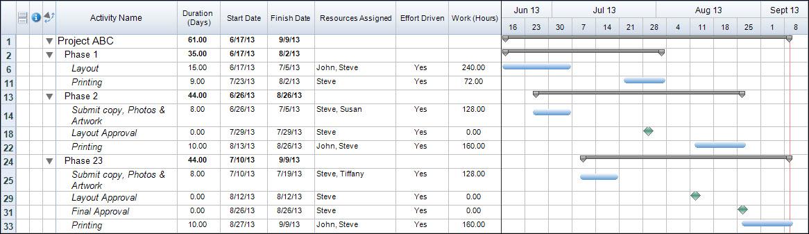 Steve Schedule