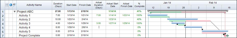 Actual Dates