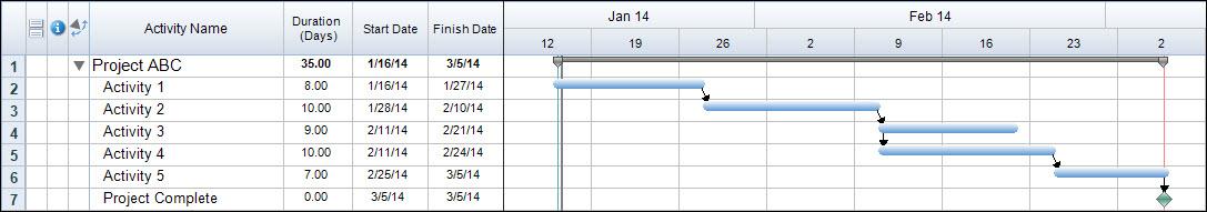 Schedule Start