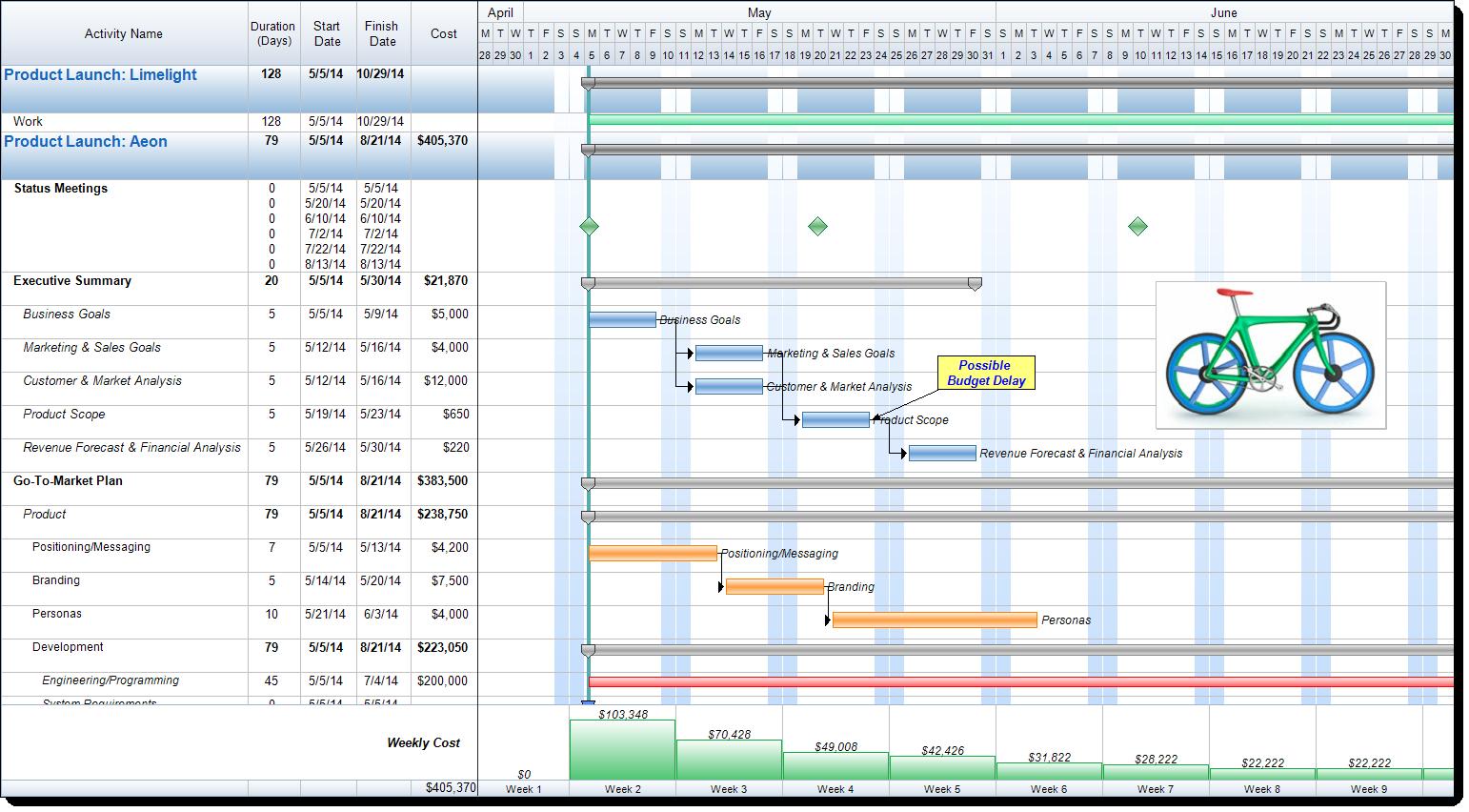 Shift Project Start Date